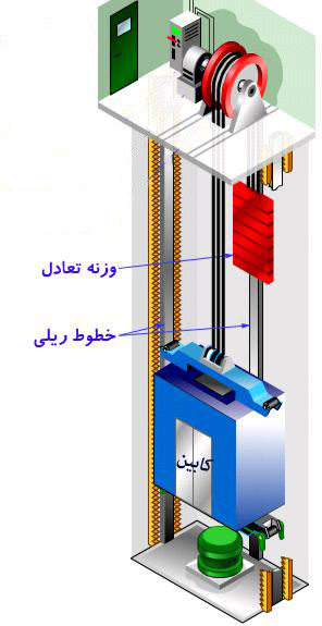 http://aasansor.ir/images/product/3_type_of_parts/vazne/elevator-counterweight.jpg